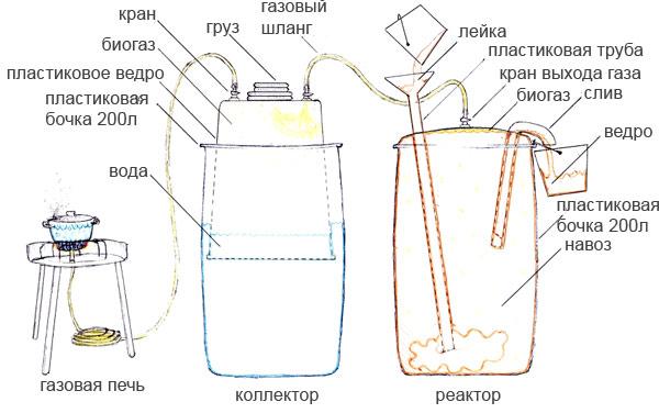 Домашняя биогазовая установка своими руками