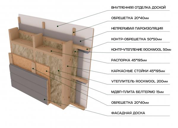 Финский каркас стены
