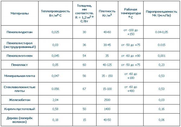 Фото таблицы теплопроводности
