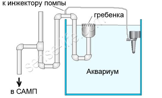 переливная система на аквариум из труб