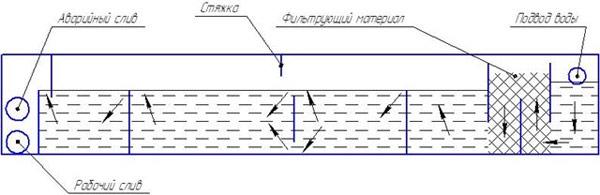 схема фитофильтра