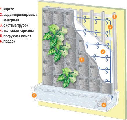 конструкция для фитостены
